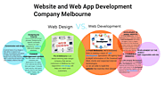 Website and Web App Development Company Melbourne - by Dhanny Sudan [Infographic]
