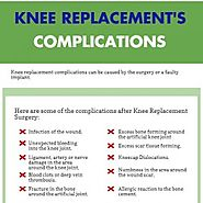 Knee Replacement's Complications - Dr.Simon Coffey