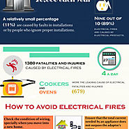 Electricity - The Major Cause of Fire Accident