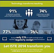 Amazing Facts about How Technology is Transforming Education ~ Educational Technology and Mobile Learning