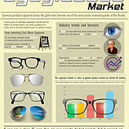 Factors Fueling The Growth in Eyeglasses Market