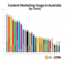 Research paper: content marketing trends in 2013