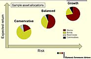 Risk Profiling | Asset Allocation Strategies | Tool | BMFPA