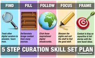 Curation As An Emerging Skillset | A 5 Step Guide