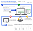New Google AdWords Offline Conversion Tracking Worth it for SMBs?