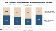 Multi-Screening in the US: The How and Why