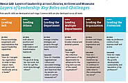 Educopia Institute; Nexus LAB: Layers of Leadership