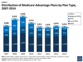 Medicare Advantage 2014 Spotlight: Plan Availability and Premiums