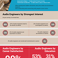 The Process of Becoming an Audio Engineer
