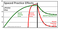 Spaced Learning for Corporate Trainings: Increasing Impact and Retention
