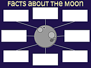 Facts About the Moon Google Drawings Graphic Organizer
