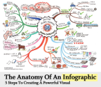 The Anatomy Of An Infographic: 5 Steps To Create A Powerful Visual | SpyreStudios