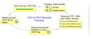 Surprisingly Effective Ways to Convert OST to PST File