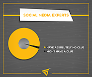 Incorporating Social Media as Part of the SEO Strategy