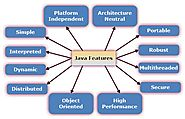 10 Outstanding Features Of Java That You Should Know About