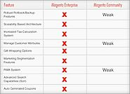 Difference between Magento Community and Enterprise Edition |
