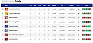 IPL 2018 T20 points Table - As on 14-May-2018 - CricDost