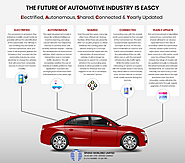 the-future-of-automotive-industry-is-eascy/