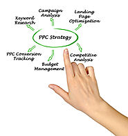 PPC Management: Best Practices You Should be Adopting for Ad Campaigns