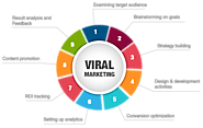 Viral Marketing | Viral Marketing Services | B2B Data Services