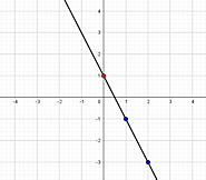 Graphing Linear Equations - MathBootCamps
