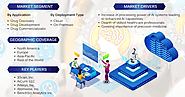 Artificial intelligence (AI) in Pharmaceutical Market: Global Market Size, Industry Trends, Leading Players, Market S...