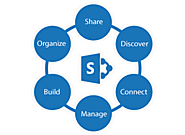 Why SharePoint is the best tool for collaboration in organizations?