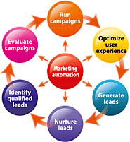What is Marketing Automation software - Frontline Telemarketing