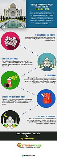 Things You Should Know Before Visiting Taj Mahal, Agra.