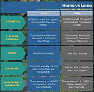 Difference Between HOMO and LUMO