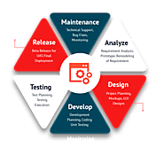 What are the Right Software Development Methodology Matters? – Yug Technology