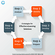 6 strategies for effective eLearning solutions | CHRP INDIA