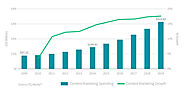 The Long Term Link: Add Growth To The Graph Of Content Marketing