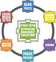 Explore Online Reputation Management Solution & Services for Hotels with Cyber Tatva