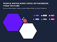 Online Video Watching Habits 2018 [Infographic] | Social Media Today