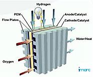 Environmental Advantages Propelling Global Fuel Cell Market