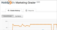 Grade Your Marketing on Marketing Grader by HubSpot