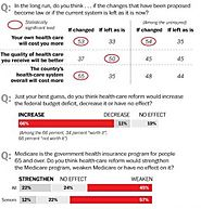 Recent Survey Shows Majority of Americans Fearful That Health Care Reform Will Bring Higher Costs