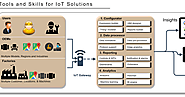 Top-Of-The-Line IIoT Data Gateway Devices In India