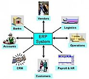 The Impact of ERP Software Companies in Indian Industries