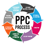 For PPC Management Campaign, Contact Fair Marketing Inc.