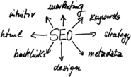 Reasons Why You Should Use SEO Services in Bali