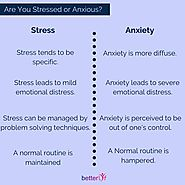 Are You Stresses Or Anxious?