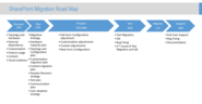 SharePoint Upgrade Road Map
