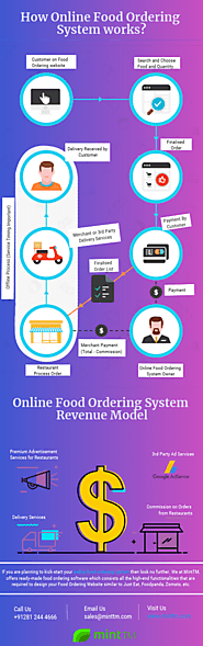 Online Food Ordering System Revenue Model and How it Works?