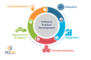Affordable software product development service companies- Prisom Technology LLP