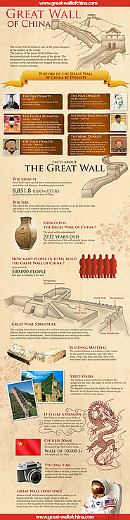 Infographic about the Great Wall of China