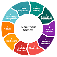 Recruitment Process Outsourcing | RPO Solutions - V3 Staffing