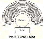 Parts of a Greek Theater | IB Theatre DAA