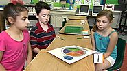 USDA's MyPlate: What do kids think?